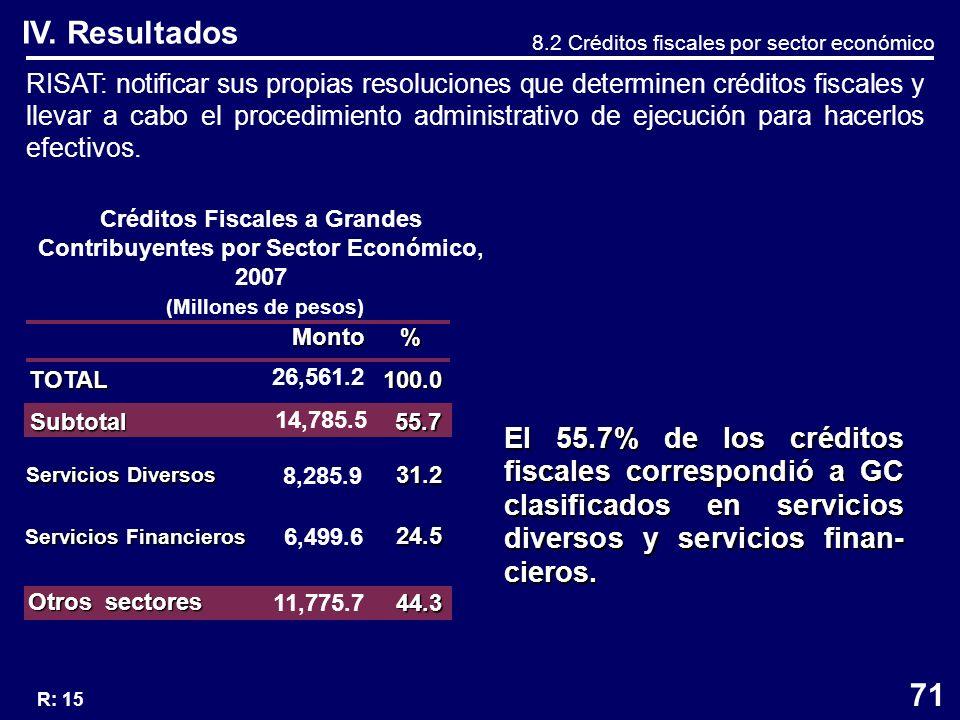 IV. Resultados 8.2 Créditos fiscales por sector económico RISAT: notificar sus propias resoluciones que determinen créditos fiscales y llevar a cabo e