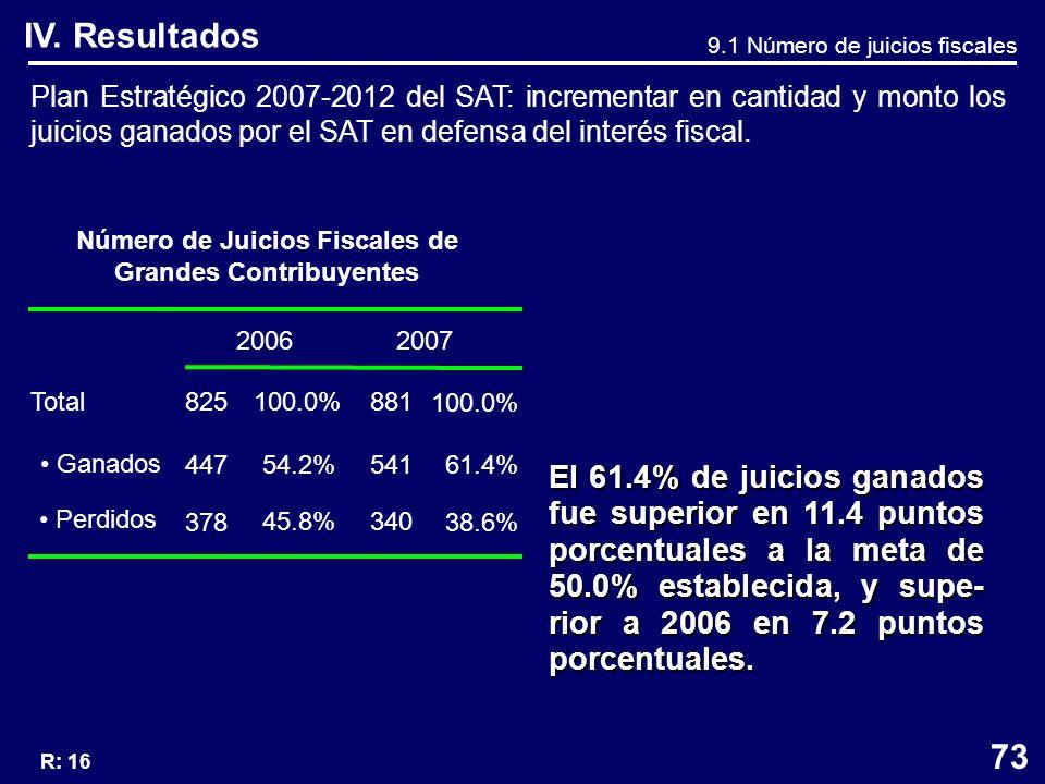 Plan Estratégico 2007-2012 del SAT: incrementar en cantidad y monto los juicios ganados por el SAT en defensa del interés fiscal.