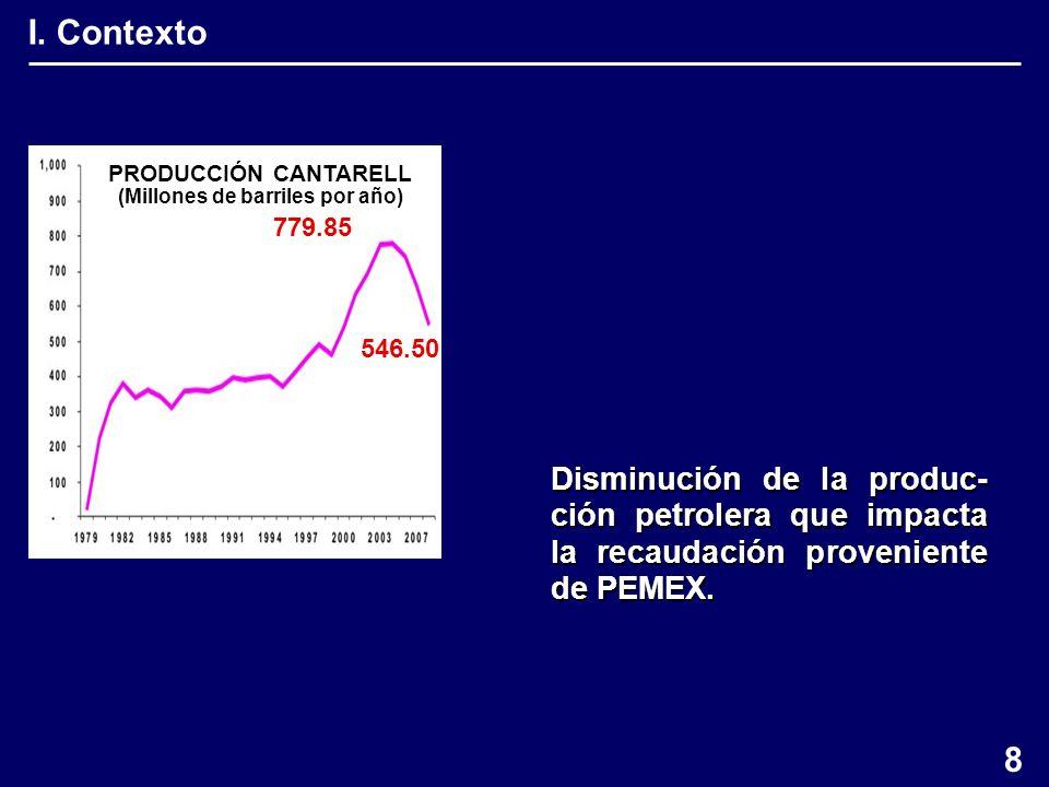 PRODUCCIÓN CANTARELL (Millones de barriles por año) I.