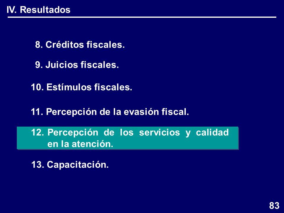 8. Créditos fiscales. 9. Juicios fiscales. 10.