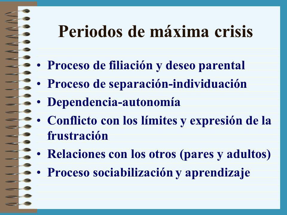 Periodos de máxima crisis Proceso de filiación y deseo parental Proceso de separación-individuación Dependencia-autonomía Conflicto con los límites y