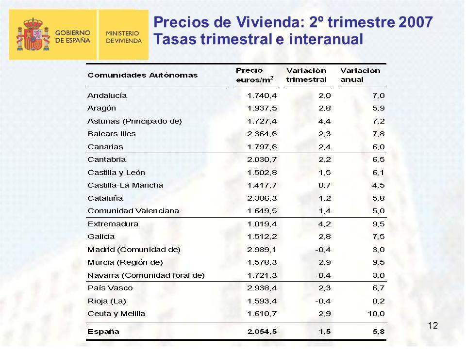 12 Precios de Vivienda: 2º trimestre 2007 Tasas trimestral e interanual