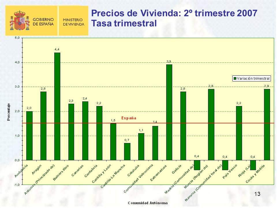 13 Precios de Vivienda: 2º trimestre 2007 Tasa trimestral