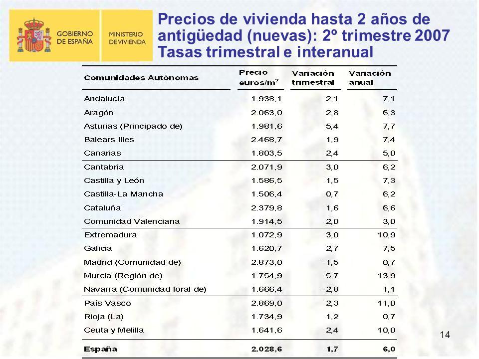 14 Precios de vivienda hasta 2 años de antigüedad (nuevas): 2º trimestre 2007 Tasas trimestral e interanual