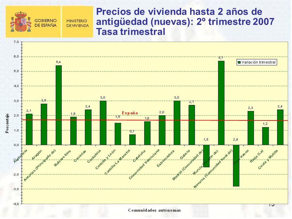 15 Precios de vivienda hasta 2 años de antigüedad (nuevas): 2º trimestre 2007 Tasa trimestral