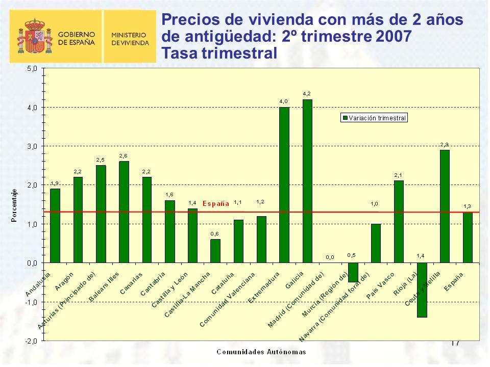 17 Precios de vivienda con más de 2 años de antigüedad: 2º trimestre 2007 Tasa trimestral