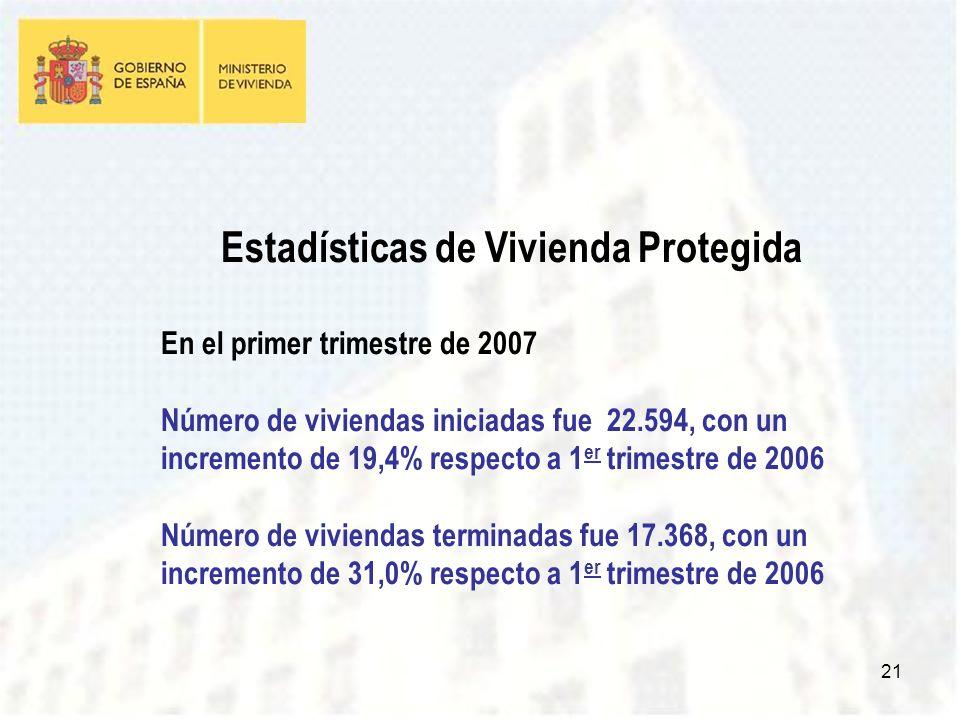 21 Estadísticas de Vivienda Protegida En el primer trimestre de 2007 Número de viviendas iniciadas fue 22.594, con un incremento de 19,4% respecto a 1 er trimestre de 2006 Número de viviendas terminadas fue 17.368, con un incremento de 31,0% respecto a 1 er trimestre de 2006