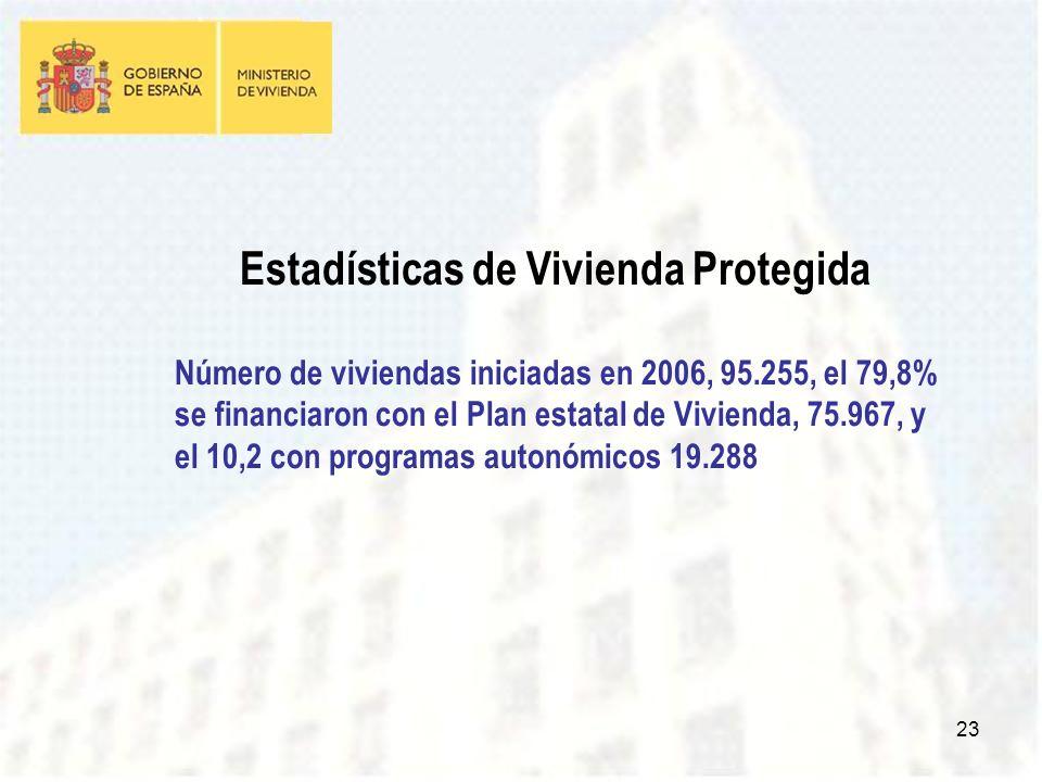 23 Estadísticas de Vivienda Protegida Número de viviendas iniciadas en 2006, 95.255, el 79,8% se financiaron con el Plan estatal de Vivienda, 75.967, y el 10,2 con programas autonómicos 19.288