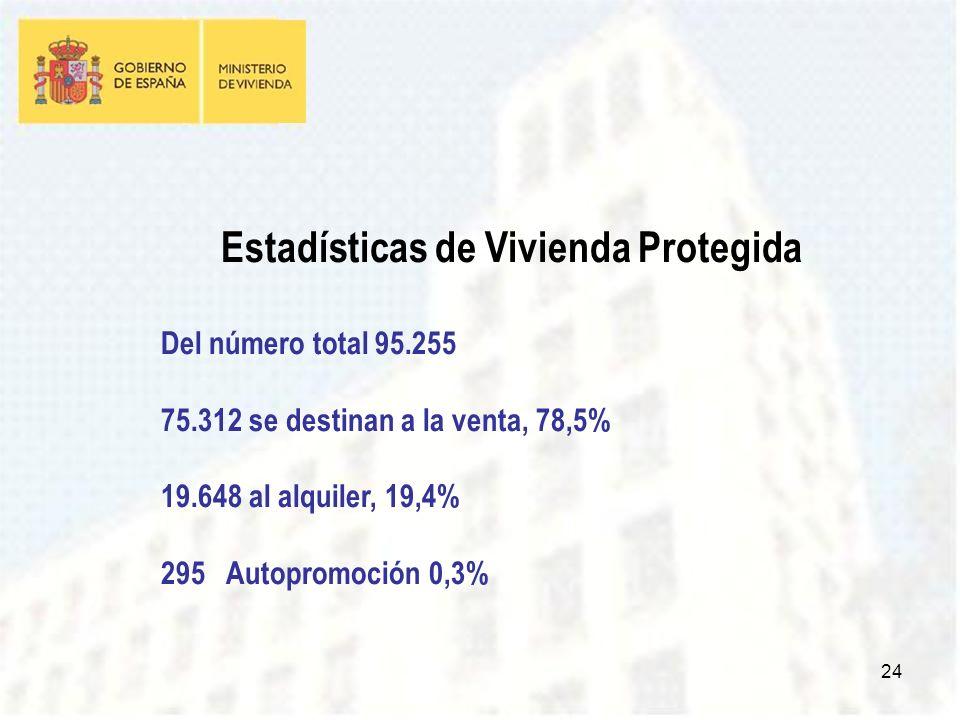 24 Estadísticas de Vivienda Protegida Del número total 95.255 75.312 se destinan a la venta, 78,5% 19.648 al alquiler, 19,4% 295 Autopromoción 0,3%