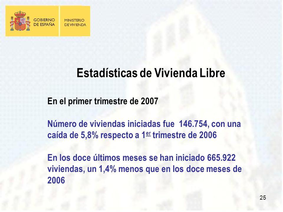 25 Estadísticas de Vivienda Libre En el primer trimestre de 2007 Número de viviendas iniciadas fue 146.754, con una caída de 5,8% respecto a 1 er trimestre de 2006 En los doce últimos meses se han iniciado 665.922 viviendas, un 1,4% menos que en los doce meses de 2006