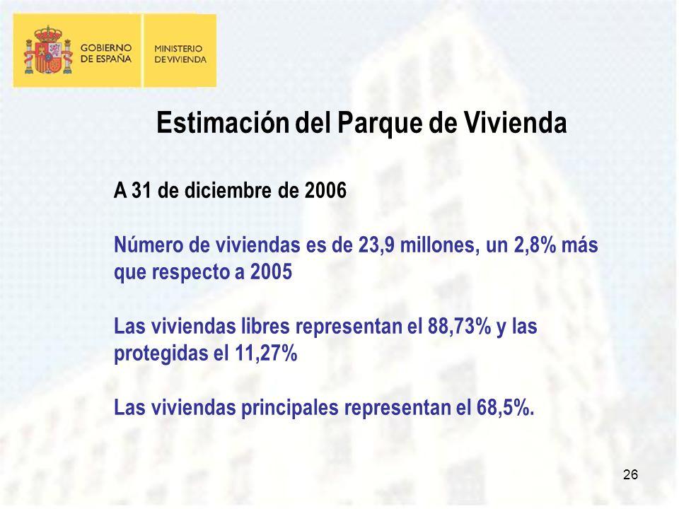 26 Estimación del Parque de Vivienda A 31 de diciembre de 2006 Número de viviendas es de 23,9 millones, un 2,8% más que respecto a 2005 Las viviendas libres representan el 88,73% y las protegidas el 11,27% Las viviendas principales representan el 68,5%.