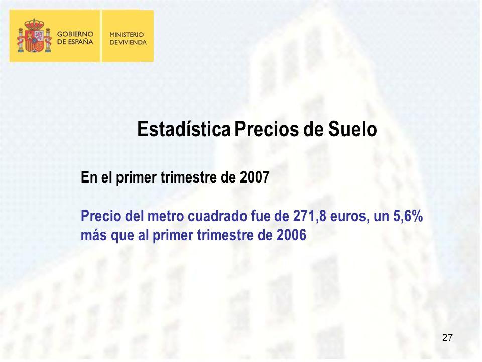 27 Estadística Precios de Suelo En el primer trimestre de 2007 Precio del metro cuadrado fue de 271,8 euros, un 5,6% más que al primer trimestre de 2006