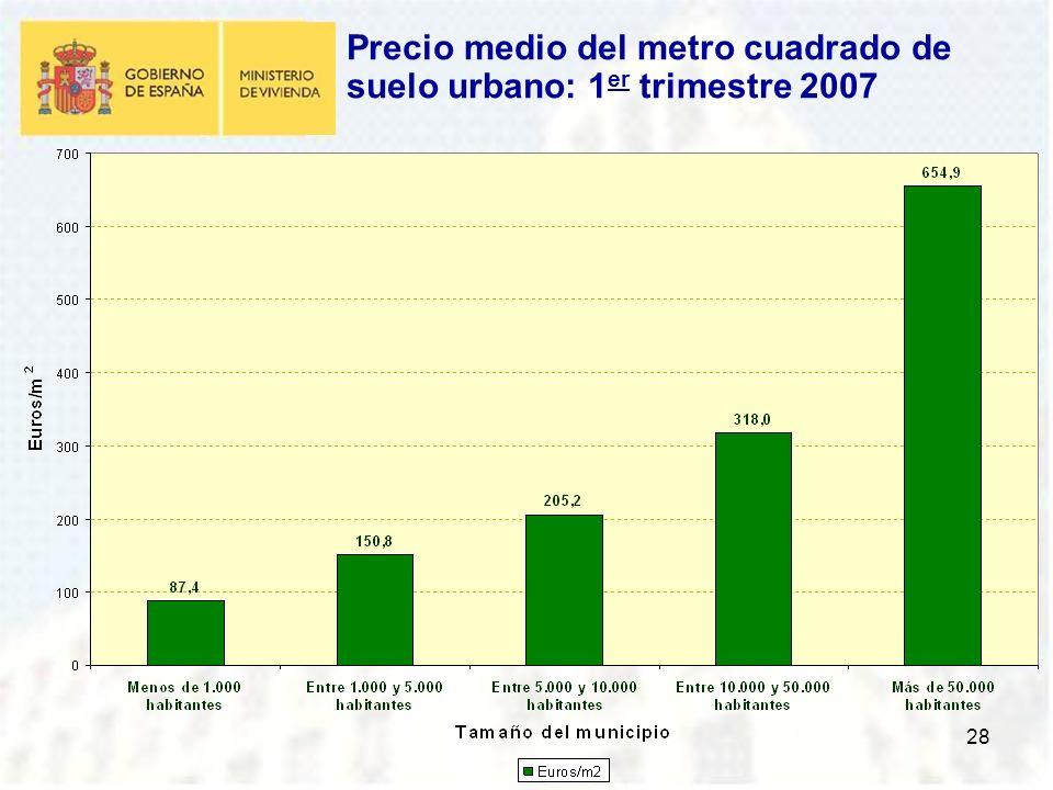 28 Precio medio del metro cuadrado de suelo urbano: 1 er trimestre 2007