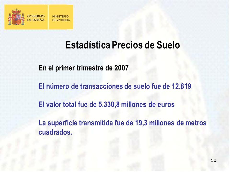 30 Estadística Precios de Suelo En el primer trimestre de 2007 El número de transacciones de suelo fue de 12.819 El valor total fue de 5.330,8 millones de euros La superficie transmitida fue de 19,3 millones de metros cuadrados.