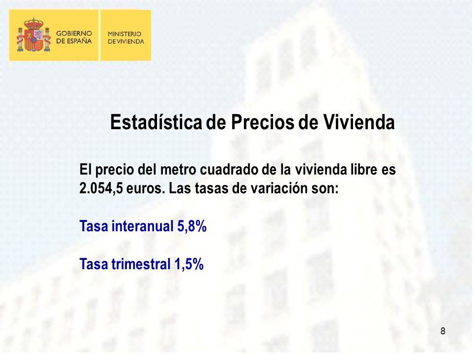 8 Estadística de Precios de Vivienda El precio del metro cuadrado de la vivienda libre es 2.054,5 euros.