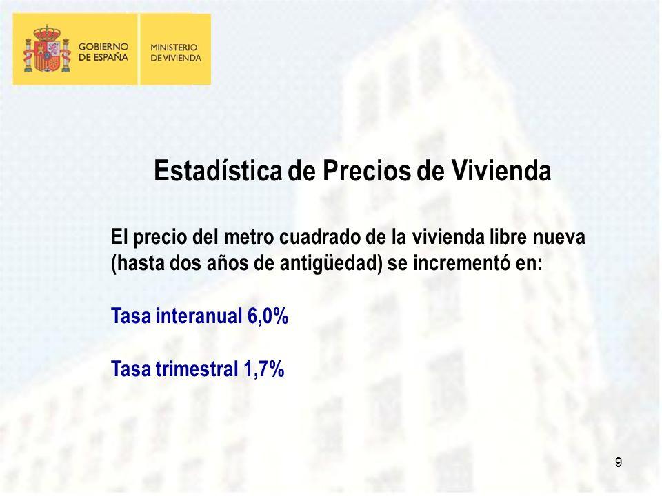9 Estadística de Precios de Vivienda El precio del metro cuadrado de la vivienda libre nueva (hasta dos años de antigüedad) se incrementó en: Tasa interanual 6,0% Tasa trimestral 1,7%