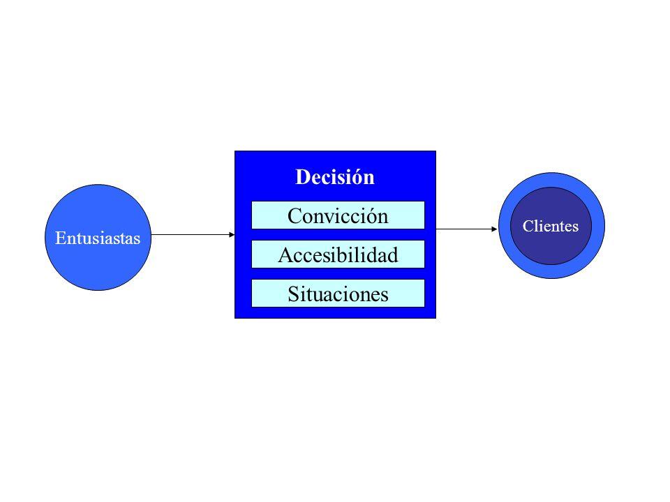 Clientes Convicción Decisión Accesibilidad Situaciones Entusiastas