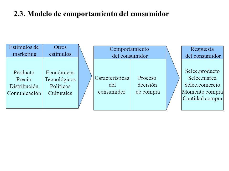 Estímulos de marketing Otros estímulos Producto Precio Distribución Comunicación Económicos Tecnológicos Políticos Culturales Características del cons