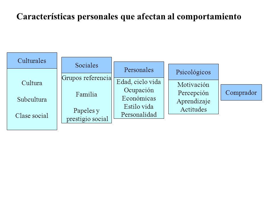 Personales Edad, ciclo vida Ocupación Económicas Estilo vida Personalidad Características personales que afectan al comportamiento Culturales Cultura