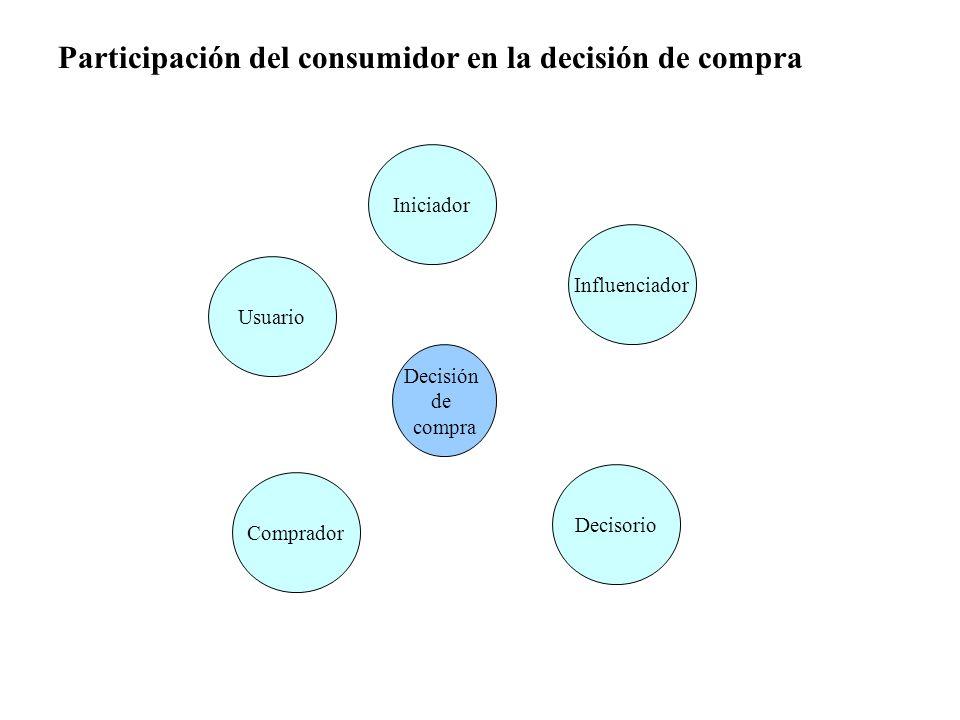 Participación del consumidor en la decisión de compra Decisión de compra Iniciador Influenciador Decisorio Comprador Usuario