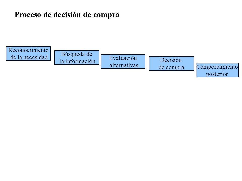 Evaluación alternativas Proceso de decisión de compra Reconocimiento de la necesidad Búsqueda de la información Decisión de compra Comportamiento post