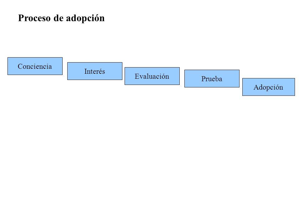 Evaluación Proceso de adopción Conciencia Interés Prueba Adopción