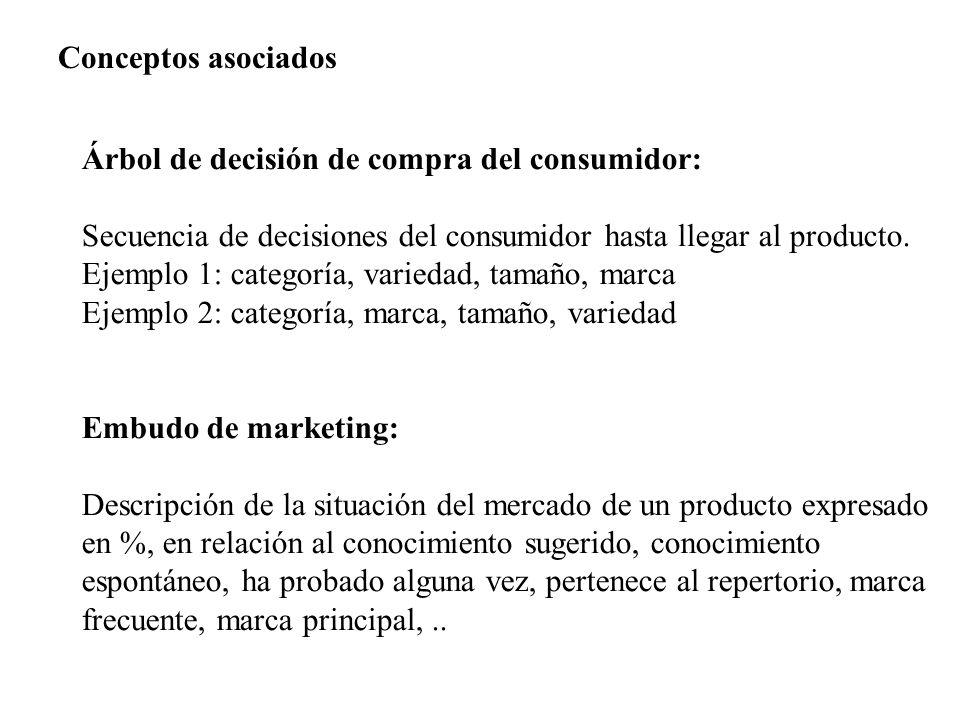 Conceptos asociados Árbol de decisión de compra del consumidor: Secuencia de decisiones del consumidor hasta llegar al producto. Ejemplo 1: categoría,