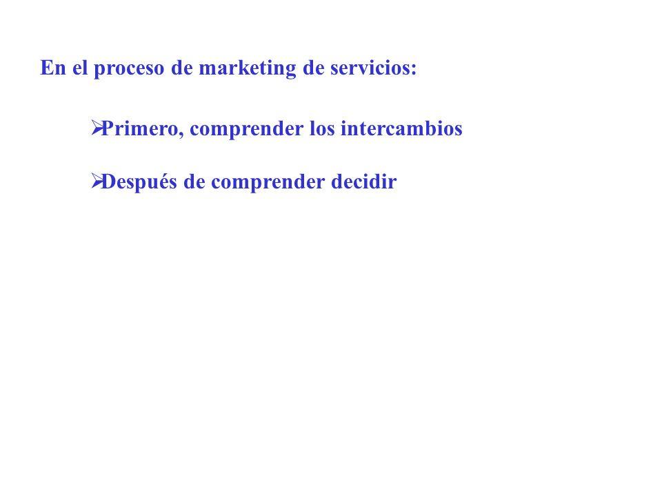 Primero, comprender los intercambios Después de comprender decidir En el proceso de marketing de servicios: