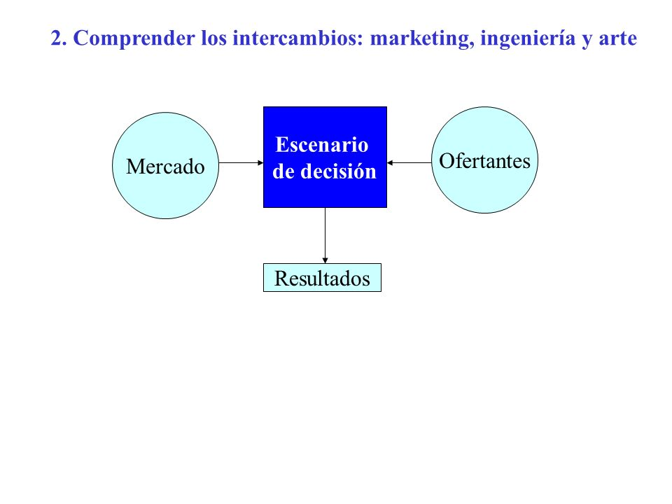 2. Comprender los intercambios: marketing, ingeniería y arte Mercado Ofertantes Escenario de decisión Resultados