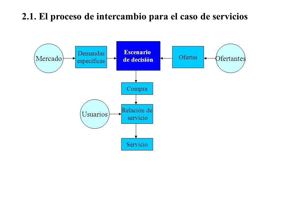 2.1. El proceso de intercambio para el caso de servicios Mercado Escenario de decisión Ofertantes Demandas específicas Ofertas Compra Relación de serv