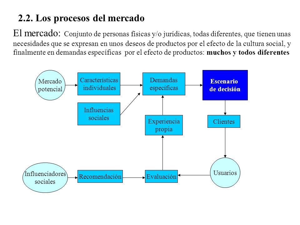 2.2. Los procesos del mercado Mercado potencial Usuarios Características individuales Clientes Experiencia propia Evaluación Influenciadores sociales