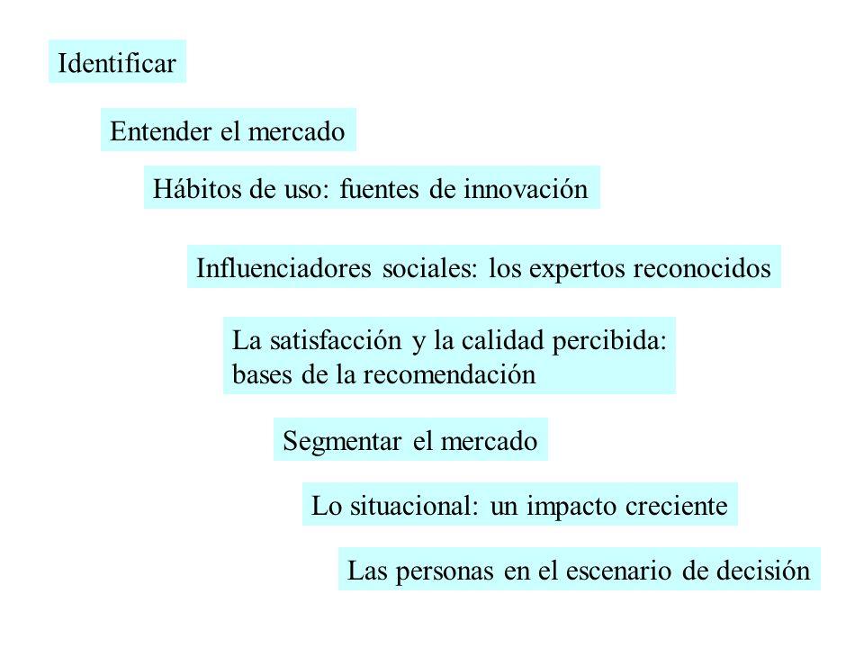 Identificar Entender el mercado Hábitos de uso: fuentes de innovación Influenciadores sociales: los expertos reconocidos La satisfacción y la calidad