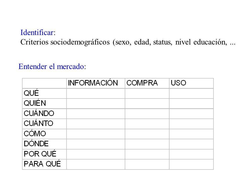 Identificar: Criterios sociodemográficos (sexo, edad, status, nivel educación,... Entender el mercado: