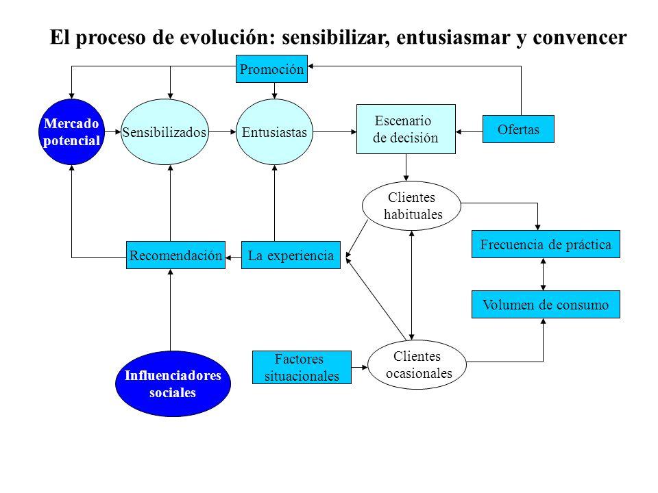 El proceso de evolución: sensibilizar, entusiasmar y convencer Mercado potencial Clientes habituales Frecuencia de práctica Influenciadores sociales E