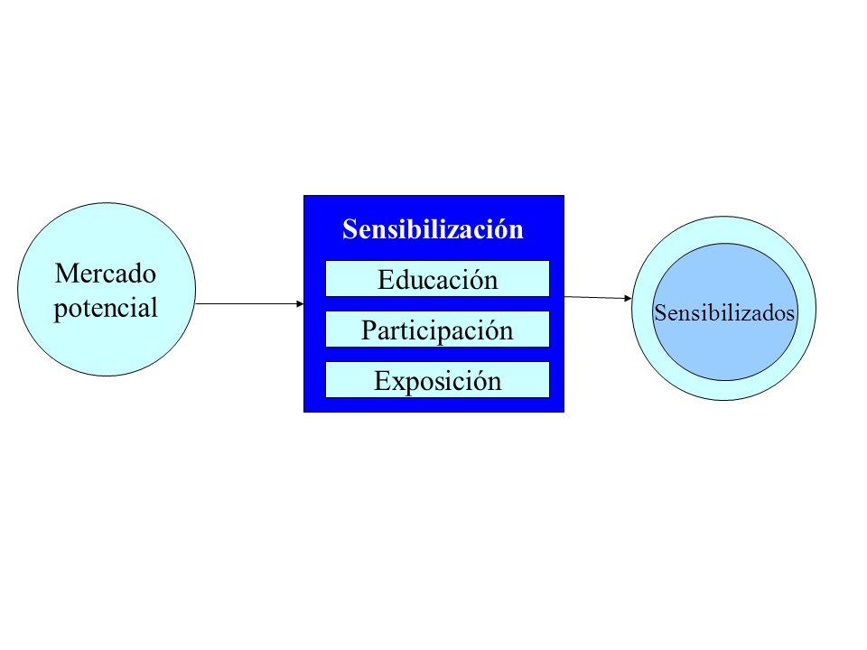 Mercado potencial Sensibilizados Educación Sensibilización Participación Exposición