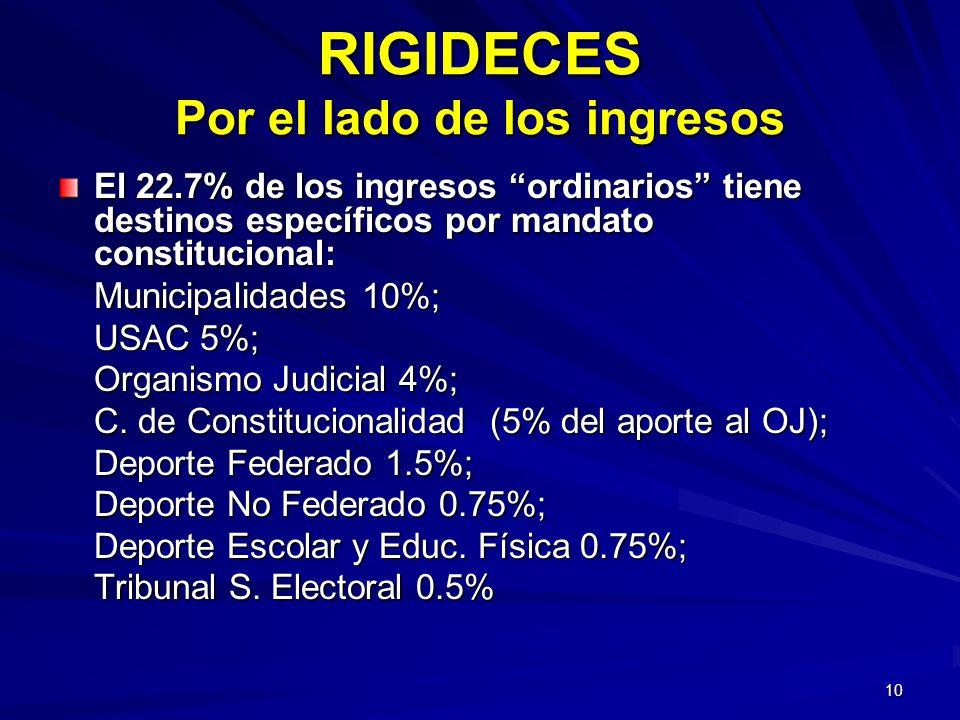 10 RIGIDECES Por el lado de los ingresos El 22.7% de los ingresos ordinarios tiene destinos específicos por mandato constitucional: Municipalidades 10