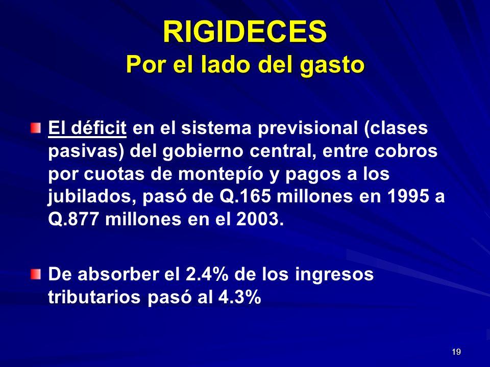 19 RIGIDECES Por el lado del gasto El déficit en el sistema previsional (clases pasivas) del gobierno central, entre cobros por cuotas de montepío y p