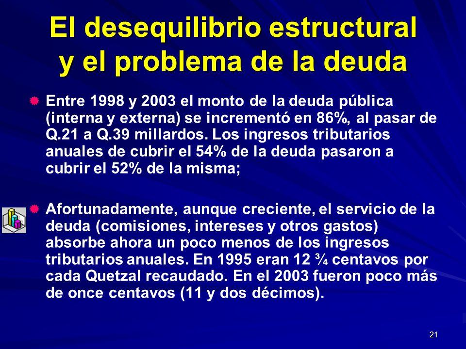 21 El desequilibrio estructural y el problema de la deuda Entre 1998 y 2003 el monto de la deuda pública (interna y externa) se incrementó en 86%, al