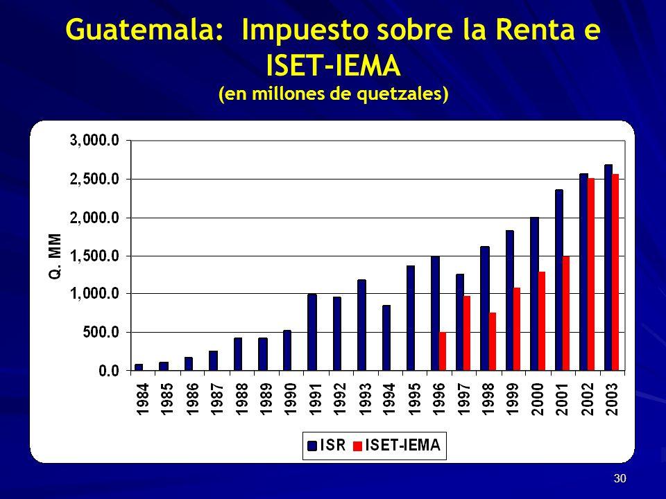 30 Guatemala: Impuesto sobre la Renta e ISET-IEMA (en millones de quetzales)