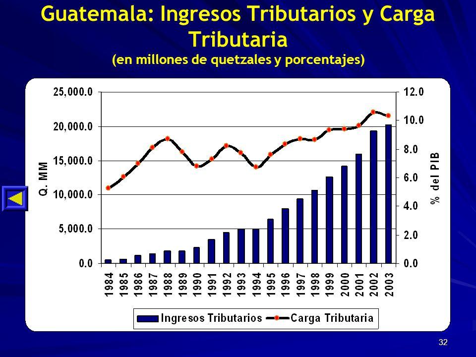 32 Guatemala: Ingresos Tributarios y Carga Tributaria (en millones de quetzales y porcentajes)