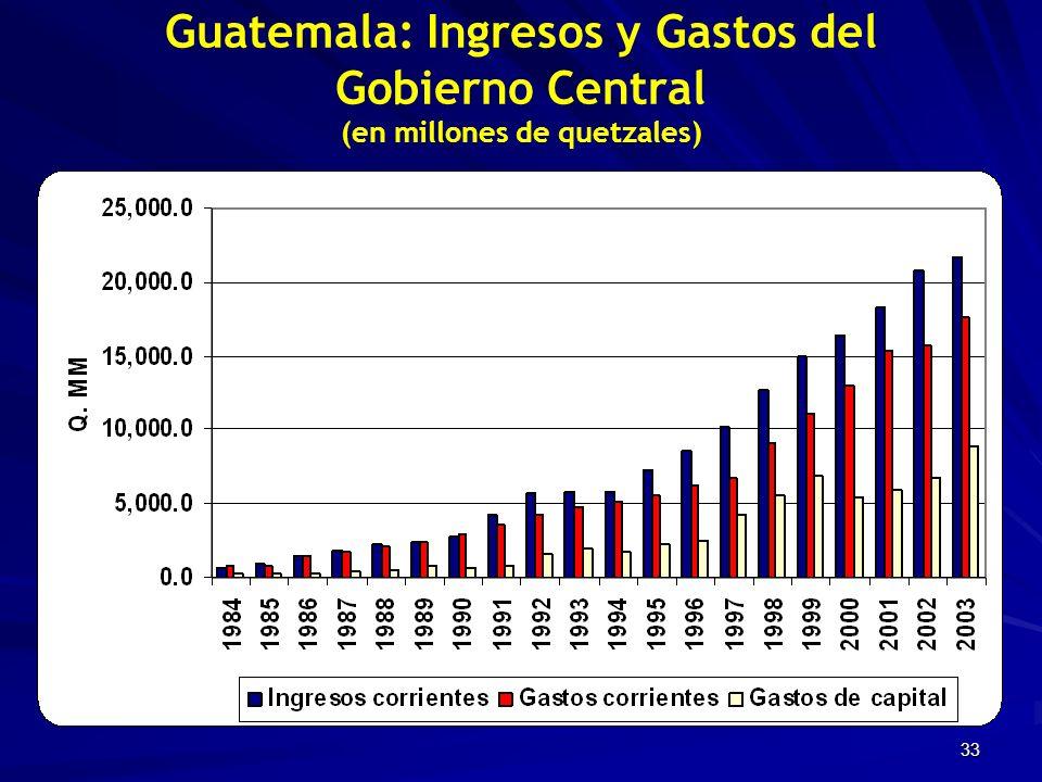 33 Guatemala: Ingresos y Gastos del Gobierno Central (en millones de quetzales)