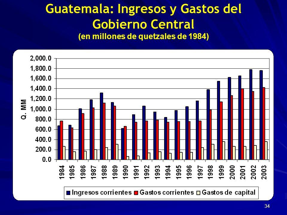 34 Guatemala: Ingresos y Gastos del Gobierno Central (en millones de quetzales de 1984)