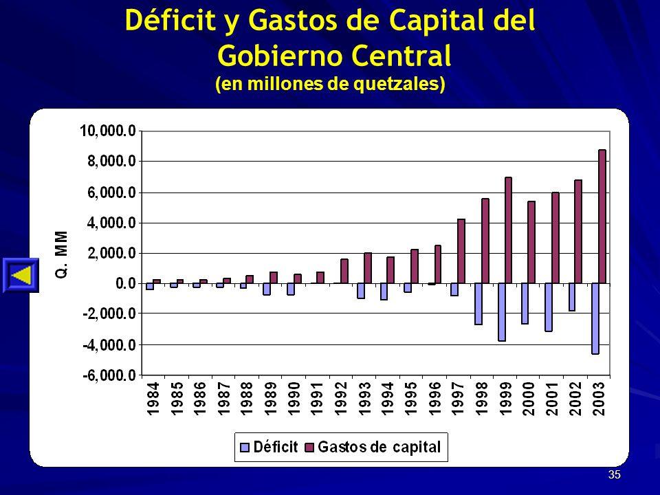 35 Déficit y Gastos de Capital del Gobierno Central (en millones de quetzales)