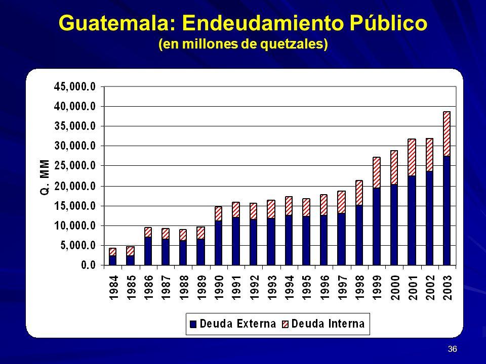 36 Guatemala: Endeudamiento Público (en millones de quetzales)