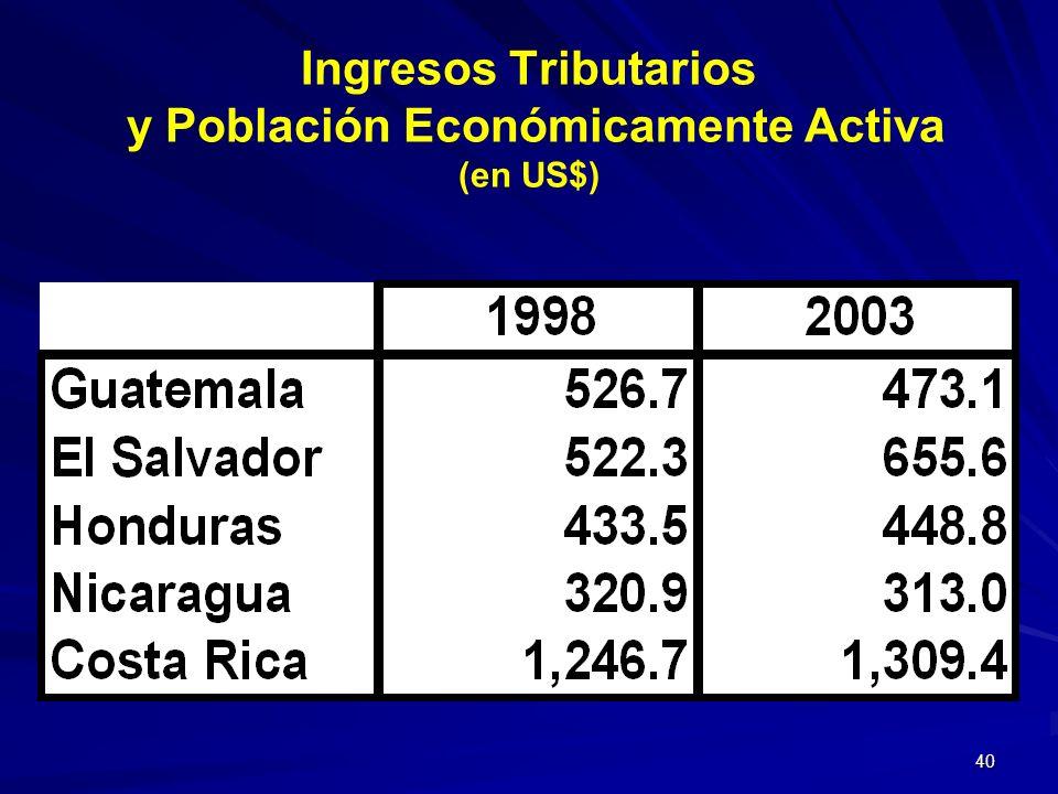 40 Ingresos Tributarios y Población Económicamente Activa (en US$)