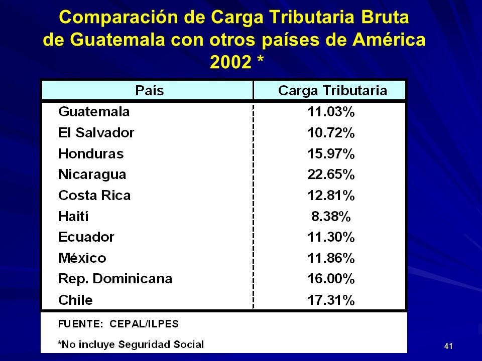 41 Comparación de Carga Tributaria Bruta de Guatemala con otros países de América 2002 *