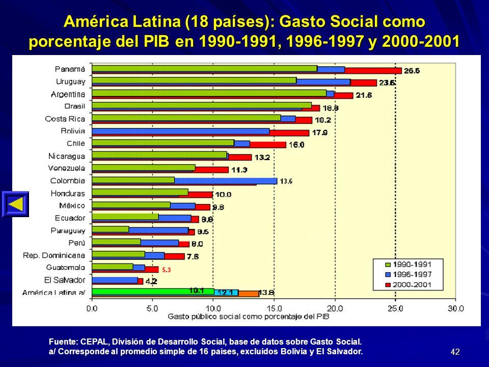 42 América Latina (18 países): Gasto Social como porcentaje del PIB en 1990-1991, 1996-1997 y 2000-2001 Fuente: CEPAL, División de Desarrollo Social,