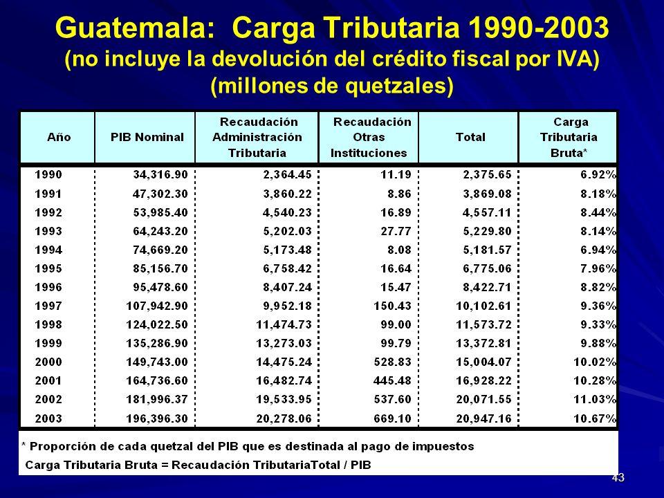 43 Guatemala: Carga Tributaria 1990-2003 (no incluye la devolución del crédito fiscal por IVA) (millones de quetzales)