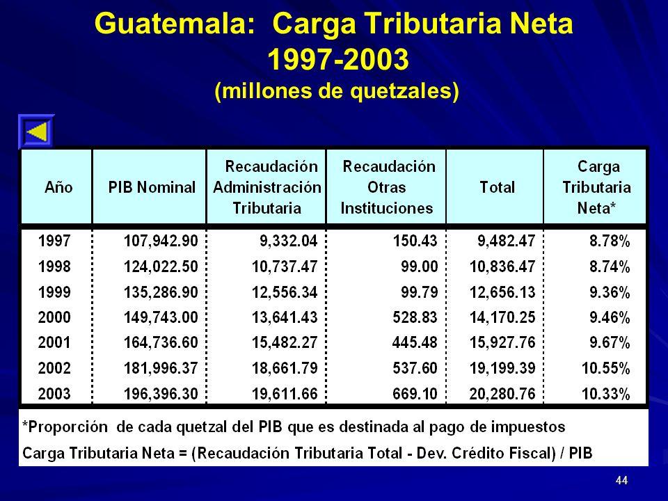 44 Guatemala: Carga Tributaria Neta 1997-2003 (millones de quetzales)