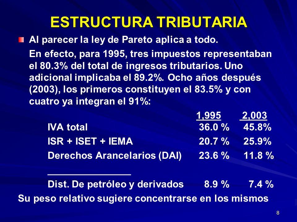8 ESTRUCTURA TRIBUTARIA Al parecer la ley de Pareto aplica a todo. En efecto, para 1995, tres impuestos representaban el 80.3% del total de ingresos t
